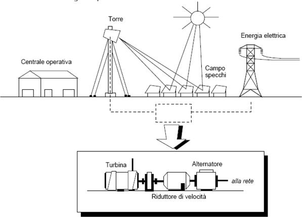 Pannelli solari foto e schemi idee green for Immagini pannello solare