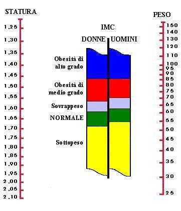 Tabella IMC Indice di massa corporea