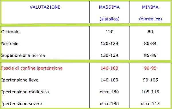 tabella valori pressione massima e minima