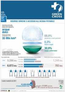 Infografica Accesso alle risorse idriche
