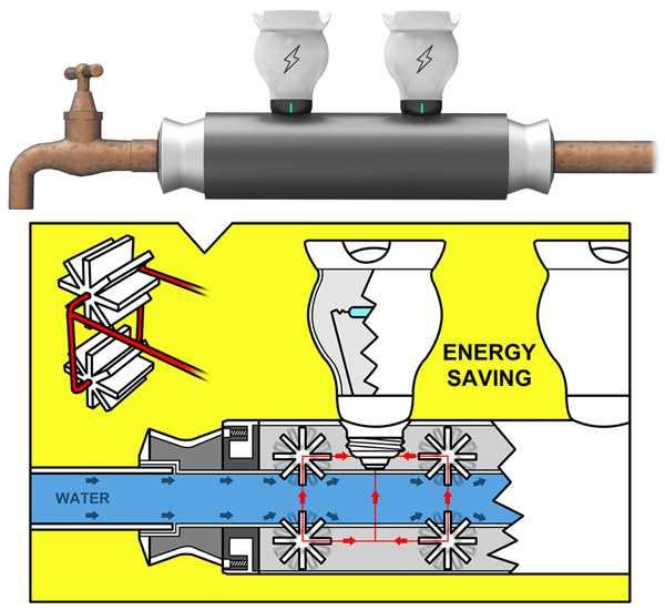 Energia idroelettrica a portata di rubinetto idee green for Turbine eoliche domestiche