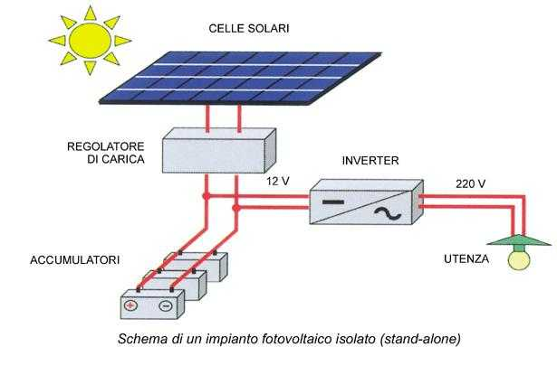 Schema Elettrico Di Un Pannello Solare : Energia solare fai da te idee green