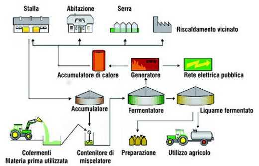 Schema del biogas