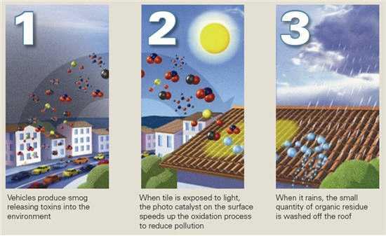 Come funziona la tegola mangia smog