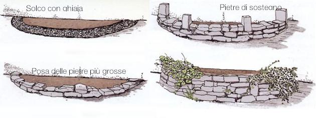 Come Costruire Un Muro Di Pietra.Costruire Un Muretto Con Le Pietre Idee Green