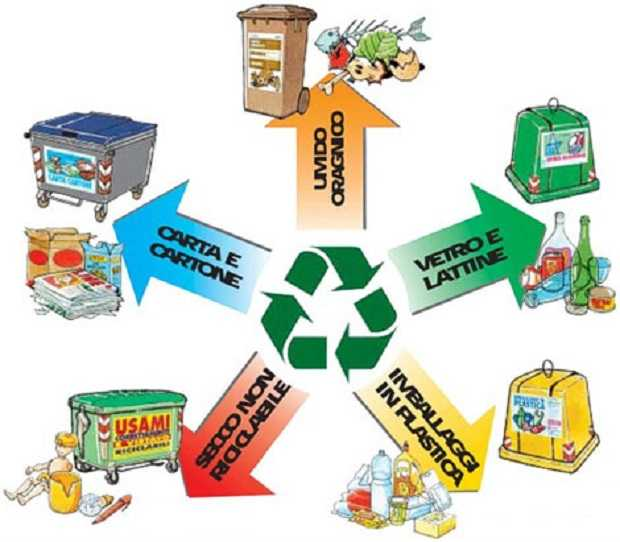 Riciclare i rifiuti in casa idee green for Disegni per la casa rispettosi dell ambiente
