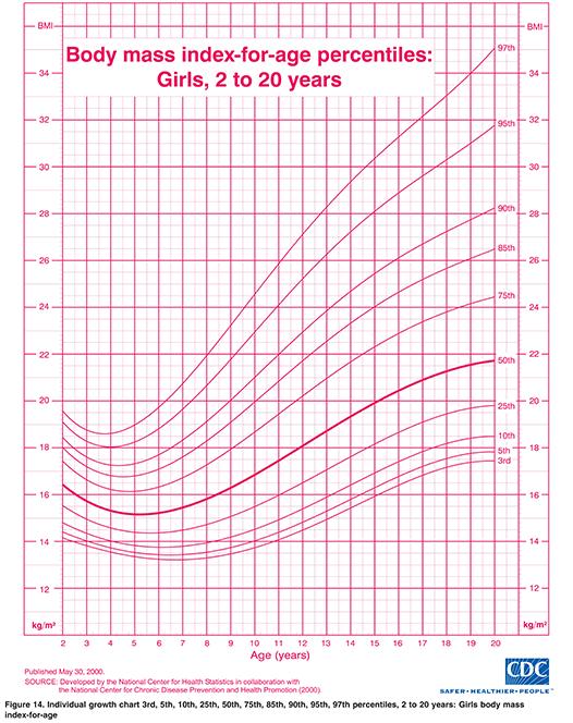 tabella peso forma bambina e adolescenti fino a 20 anni