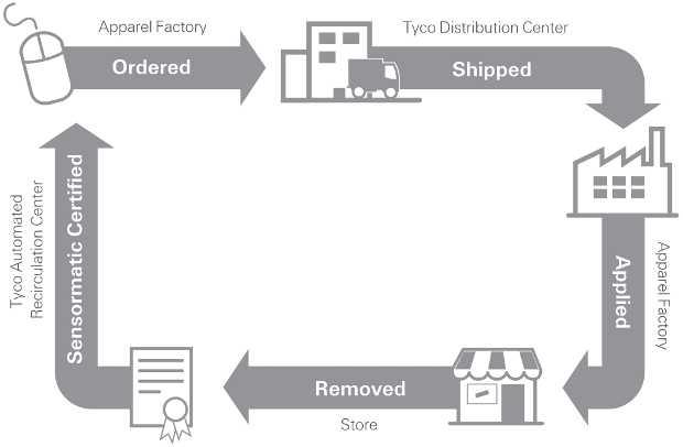 Schema della Reverse Logistic