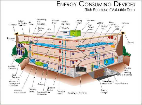 Energy Management in azienda