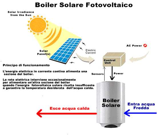 Schema boiler solare fotovoltaico