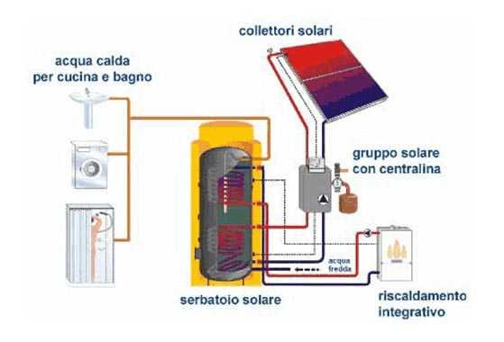 Pannello Solare Per Pompa Di Calore : Boiler solare per il riscaldamento dell acqua idee green