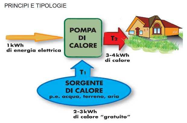 Schema di funzionamento della pompa di calore