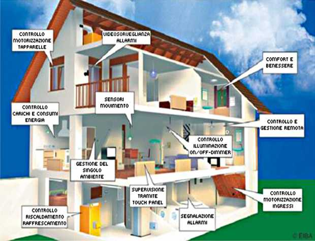 Domotica e risparmio energetico idee green for La casa domotica