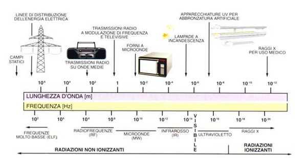 Schema dello spettro elettromagnetico
