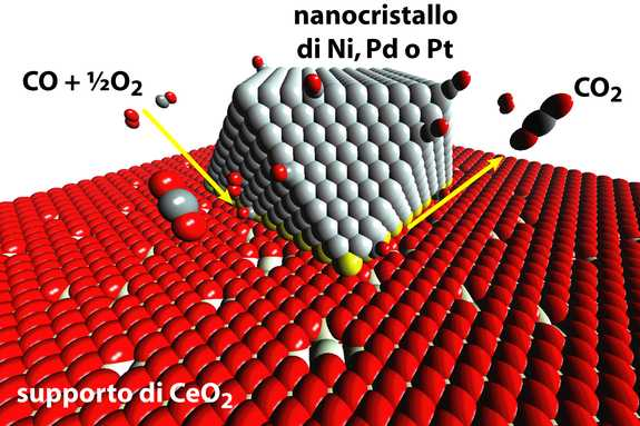 catalizzatore-eterogeneo