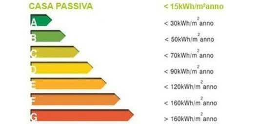 classiificazione energetica