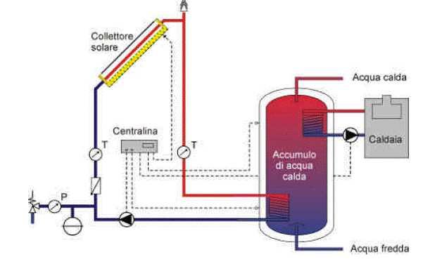 Solare termico perch conviene idee green for Tubi di acqua calda sanitaria