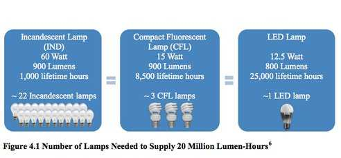 lightbulb-lifecycle-energy-efficiency2.jpg.492x0_q85_crop-smart