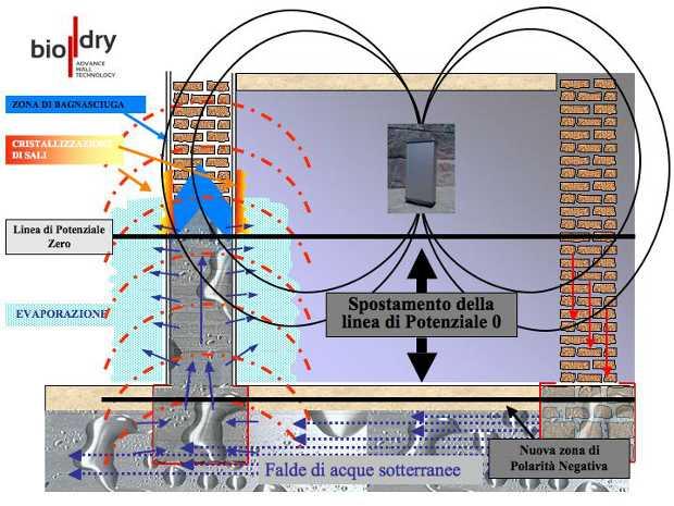 sistema-prosciugamento-muri-con-biodry