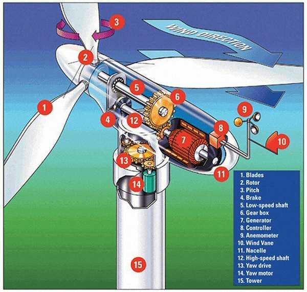 componenti turbina eolica