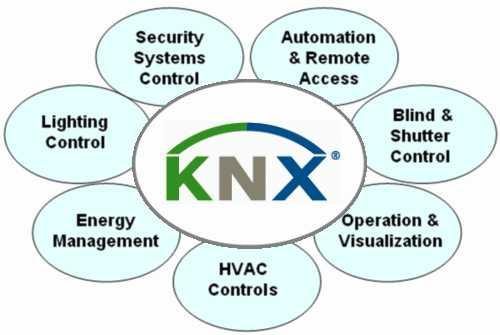knx-standard
