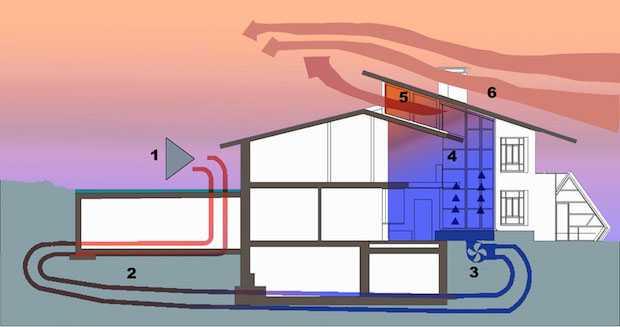 Energia solare passiva non servono i pannelli idee green for Schema impianto solare termico fai da te