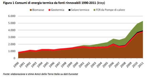 Negli ultimi 20 anni sono quintuplicati i consumi di energia termica da fonti rinnovabili