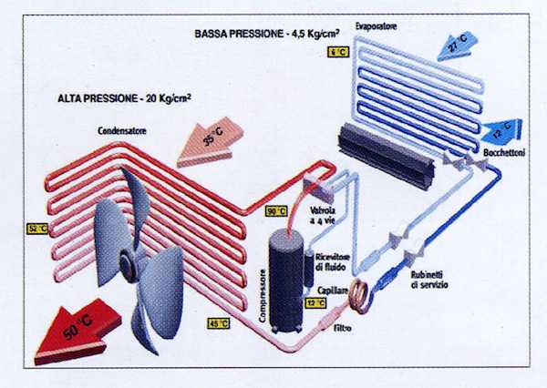 come funziona una pompa di calore