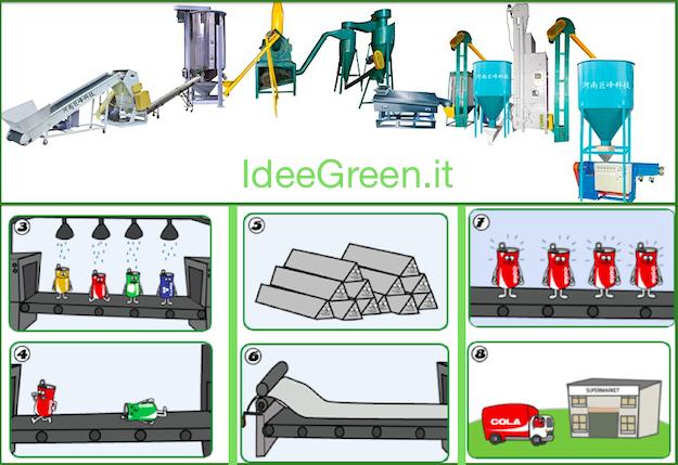 Riciclaggio alluminio tutte le info idee green for Prezzo alluminio usato al kg 2016