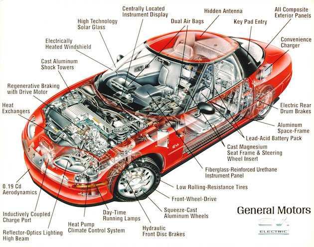 i componenti di un u0026 39 autovettura elettrica