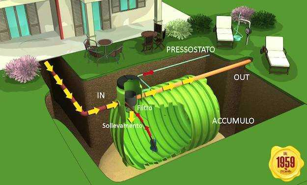 Recupero dell 39 acqua piovana impianti pronti all 39 uso o fai for Costo impianto irrigazione interrato