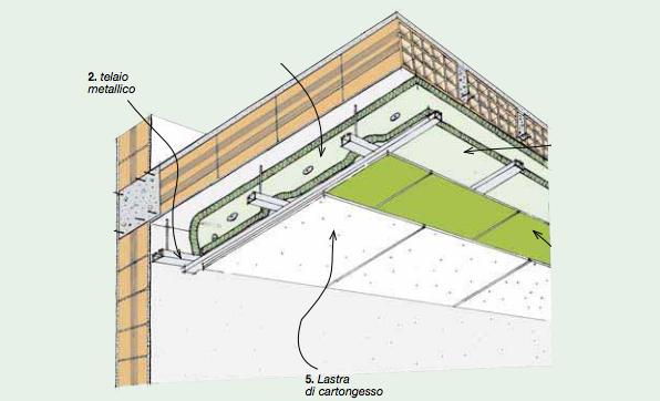 Sistemi di isolamento termico per soffitto idee green - Isolare il tetto dall interno ...