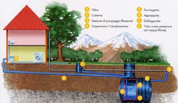 Serbatoi acqua, confronta prezzi e offerte serbatoi acqua su Trova Prezzi