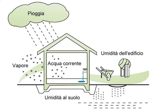 Umidit sui muri idee green - Come togliere l umidita in casa ...