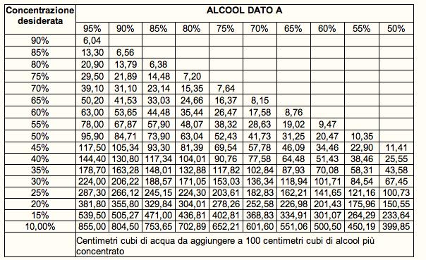 tabella conversione corticosteroidi