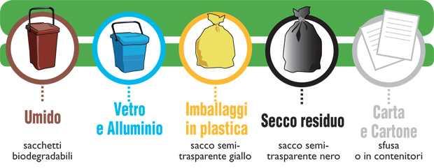 come differenziare rifiuti