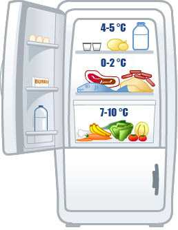 come disporre il cibo in frigorifero idee green. Black Bedroom Furniture Sets. Home Design Ideas