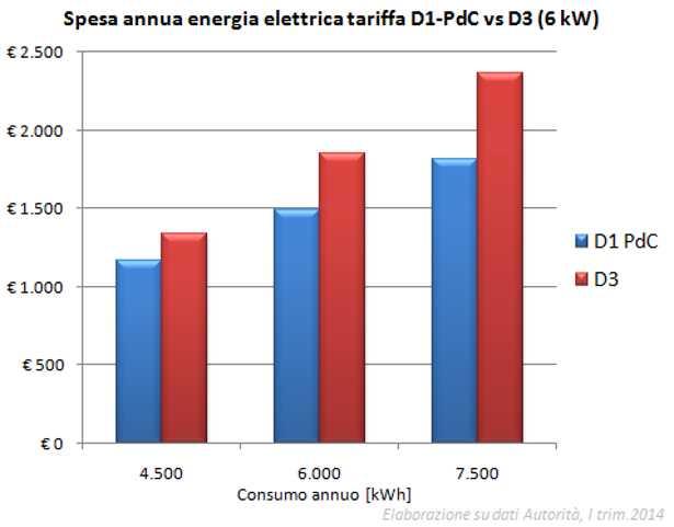Tariffa Elettrica D1