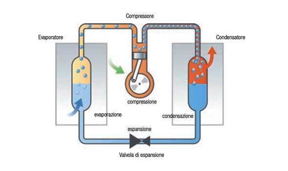 Sistema pompa di calore