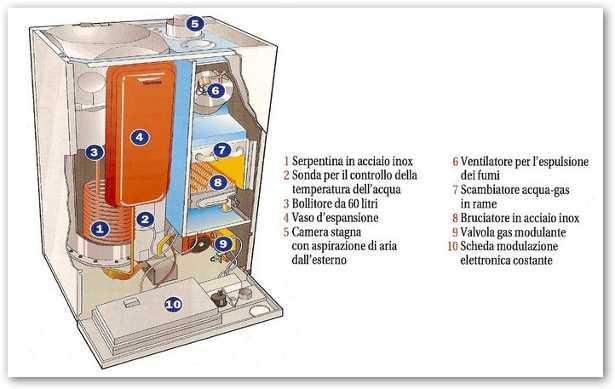 Come funziona una caldaia a condensazione idee green for Caldaia ad acqua di plastica