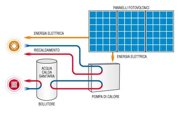 Le Pompe di Calore rispetto ai sistemi convenzionali di riscaldamento