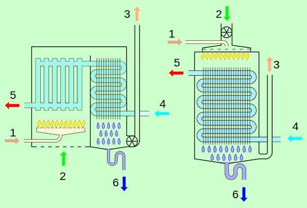 Rendimento caldaia a condensazione come funziona le for Asciugatrici condensazione o pompa di calore
