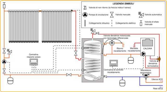 Schema Elettrico Per Pannelli Solari : Come riparare una caldaia a metano idee green