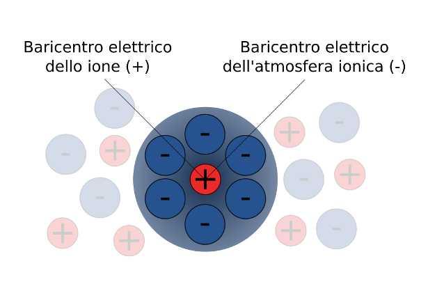 Ionizzatore d'aria