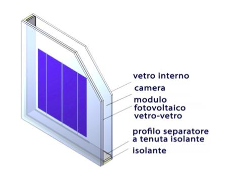 rivestimento fotovoltaico