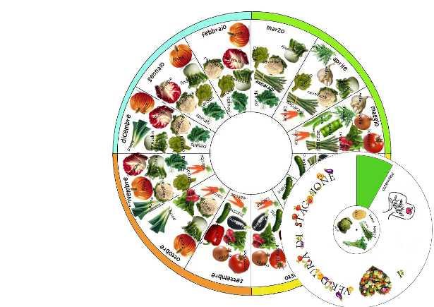 Stagionalità della verdura