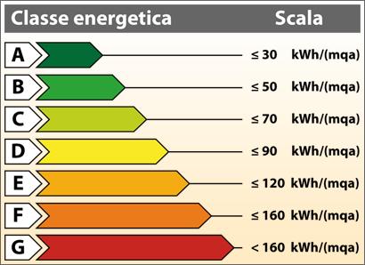 Riqualificazione energetica di una casa - Idee Green