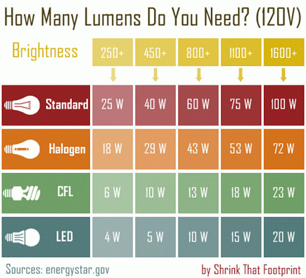 Come installare lampade a led idee green for Lampade a led watt