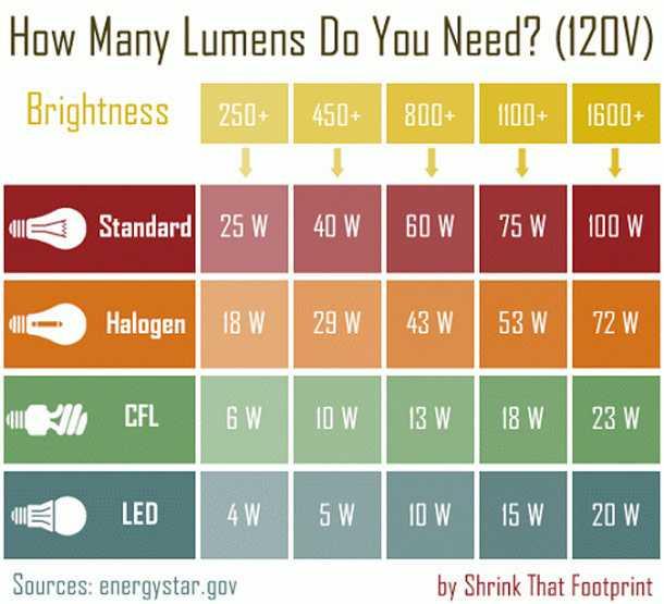 Come installare lampade a led idee green for Lampadine led lumen