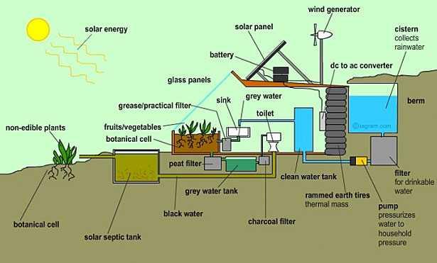Bioedilizia il progetto earthship for Progettazione passiva della cabina solare